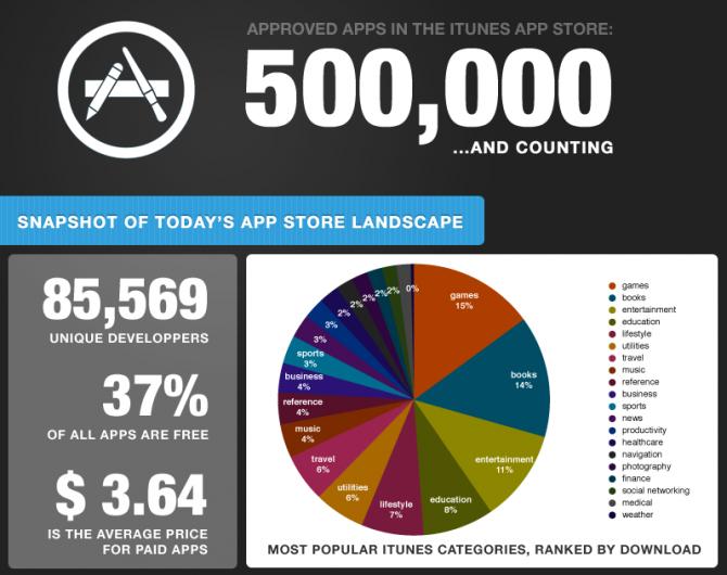 Schvalovacím procesem Applu prošlo 500000 aplikací za 34 měsíců!