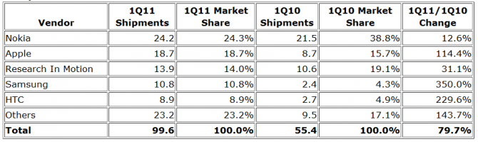 http://d2omthbq56rzfx.cloudfront.net/wp-content/uploads/2011/05/IDC-smartphone-survey-2011Q1-Top-5-smartphone-vendors-670x199.png